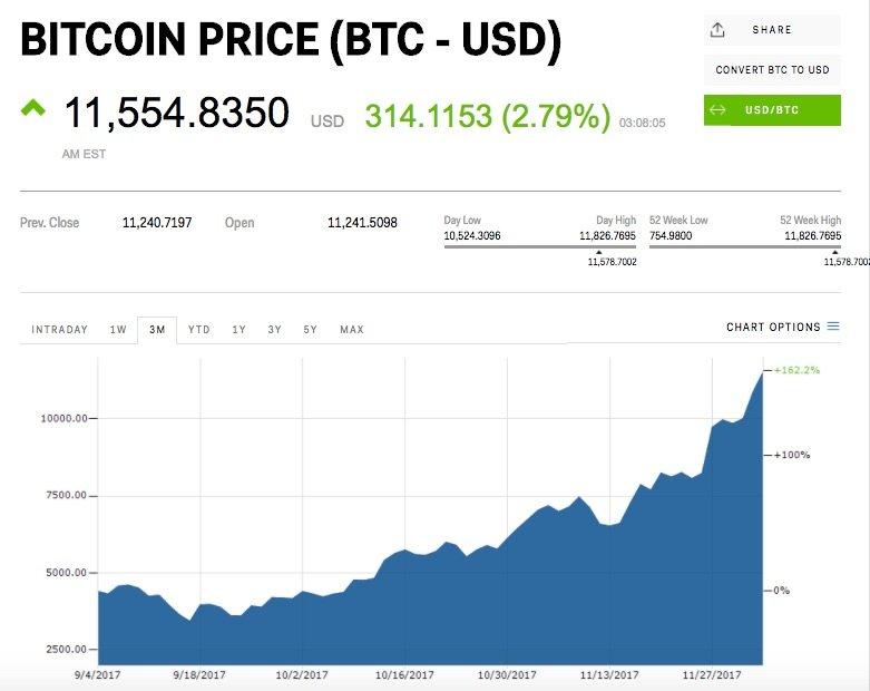 creșterea câștigurilor bitcoin cum fac comerț și câștig bani
