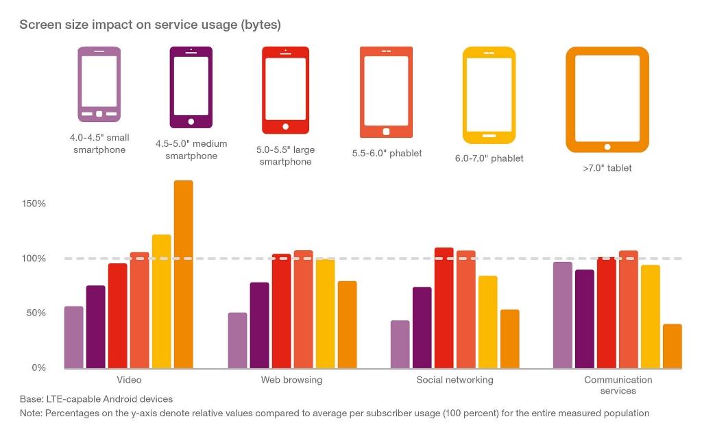 Ericsson Mobility Report 3