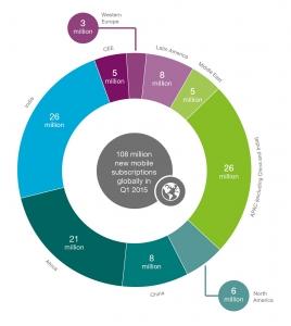 Ericsson Mobility Report 4