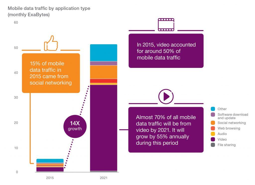 Ericsson Mobility Report 1