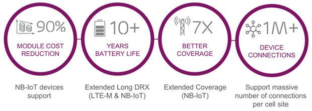 Ericsson-MWC AT& T -IoT