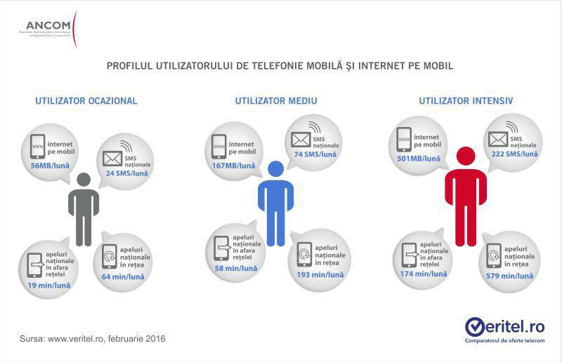 consum pe telefonul mobil