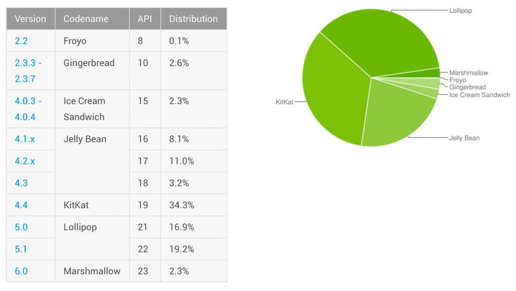 Statistica versiuni Android