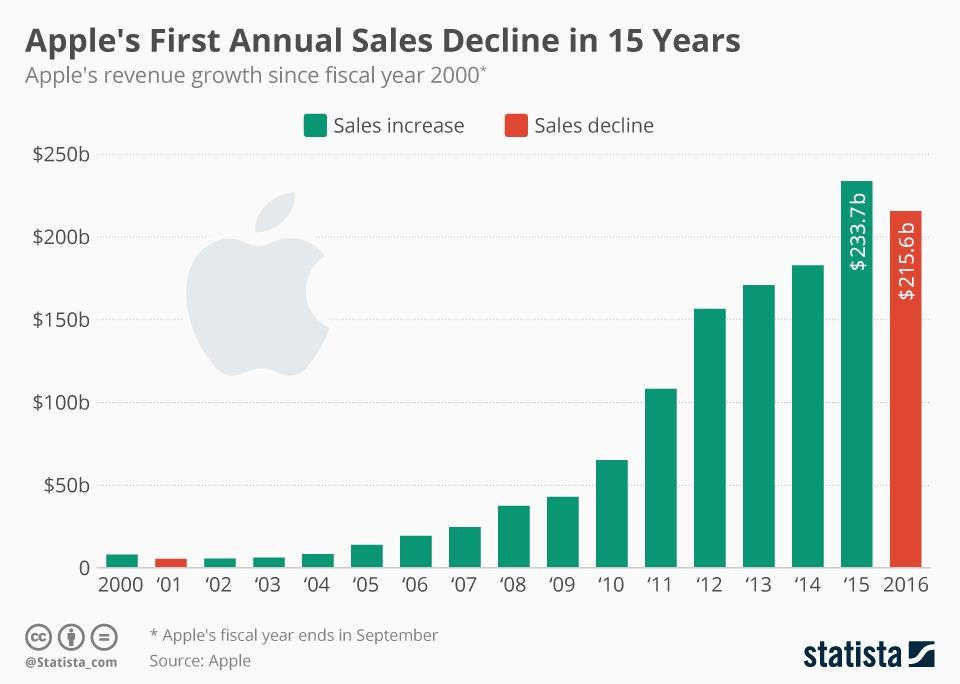 chartoftheday_6435_apple_annual_revenue_n