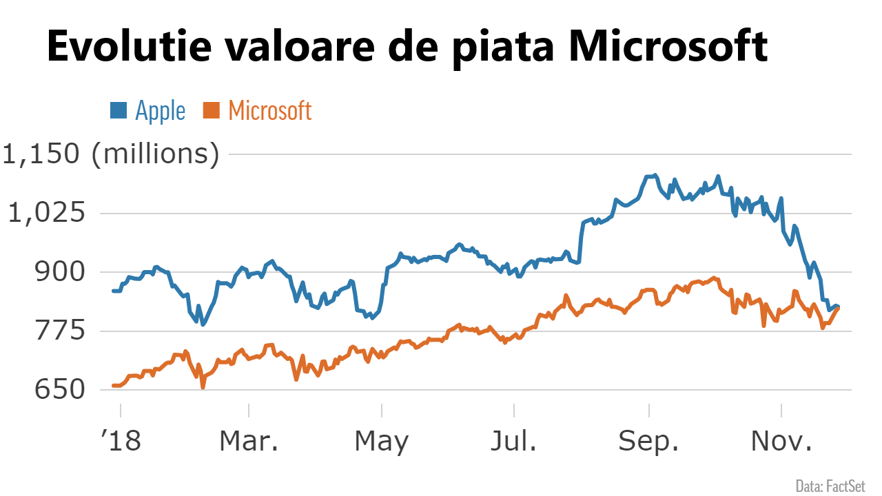 valoare piata microsoft