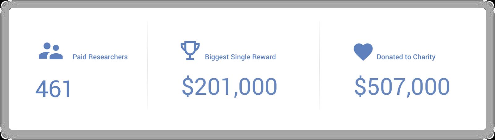 recompense hacking google