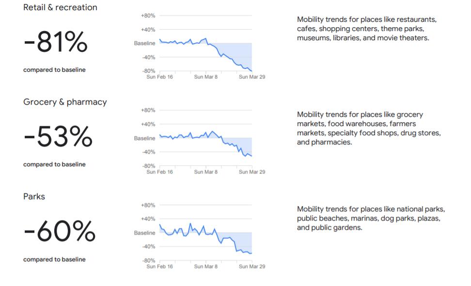 raport mobilitate google