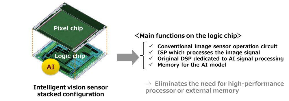 senzor AI sony