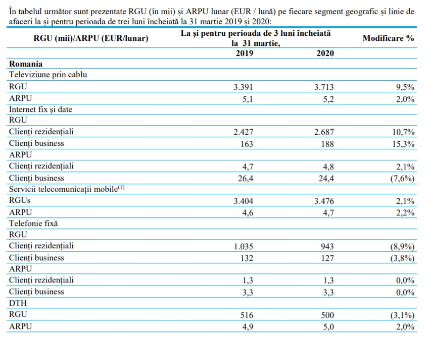 Informatii financiare DIGI Romania trimestrul I 2020