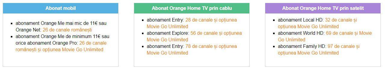 Vodafone Televiziune şi Internet Fix