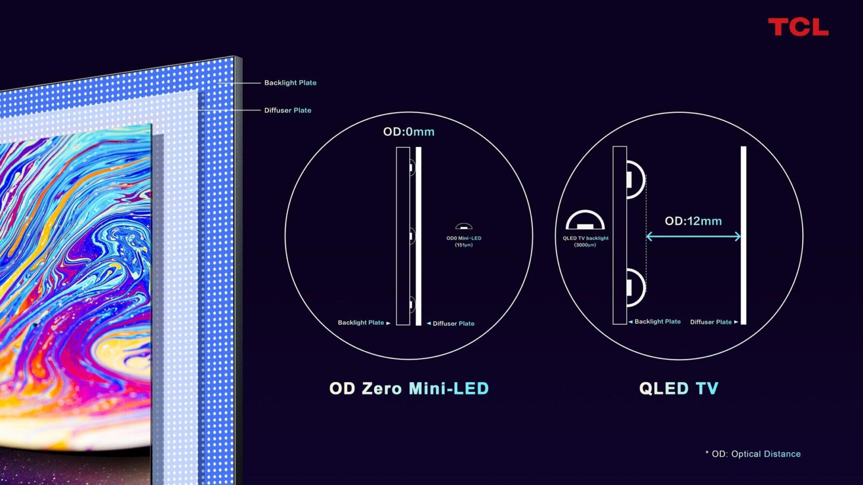 Mini-LED OD Zero