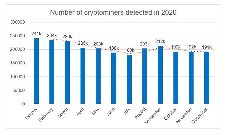 Atacurile DDoS din trimestrul 4 al 2020