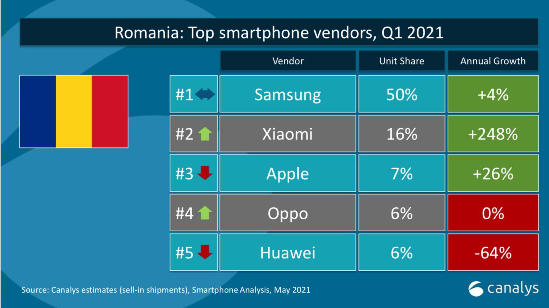 topul producătorilor de telefoane