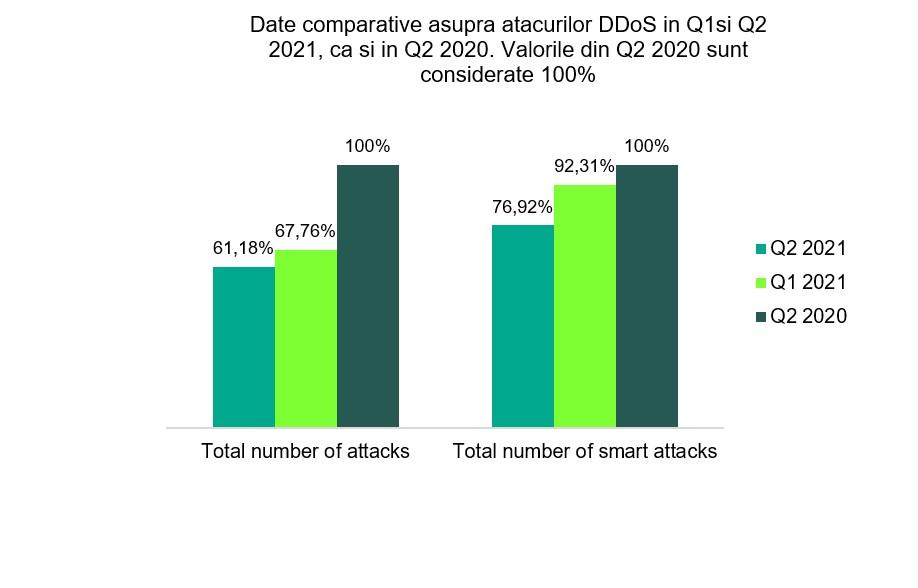 atacuri DDoS