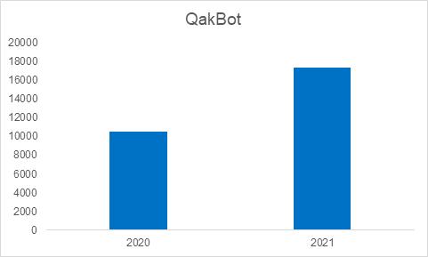 QakBot Numarul de utilizatori
