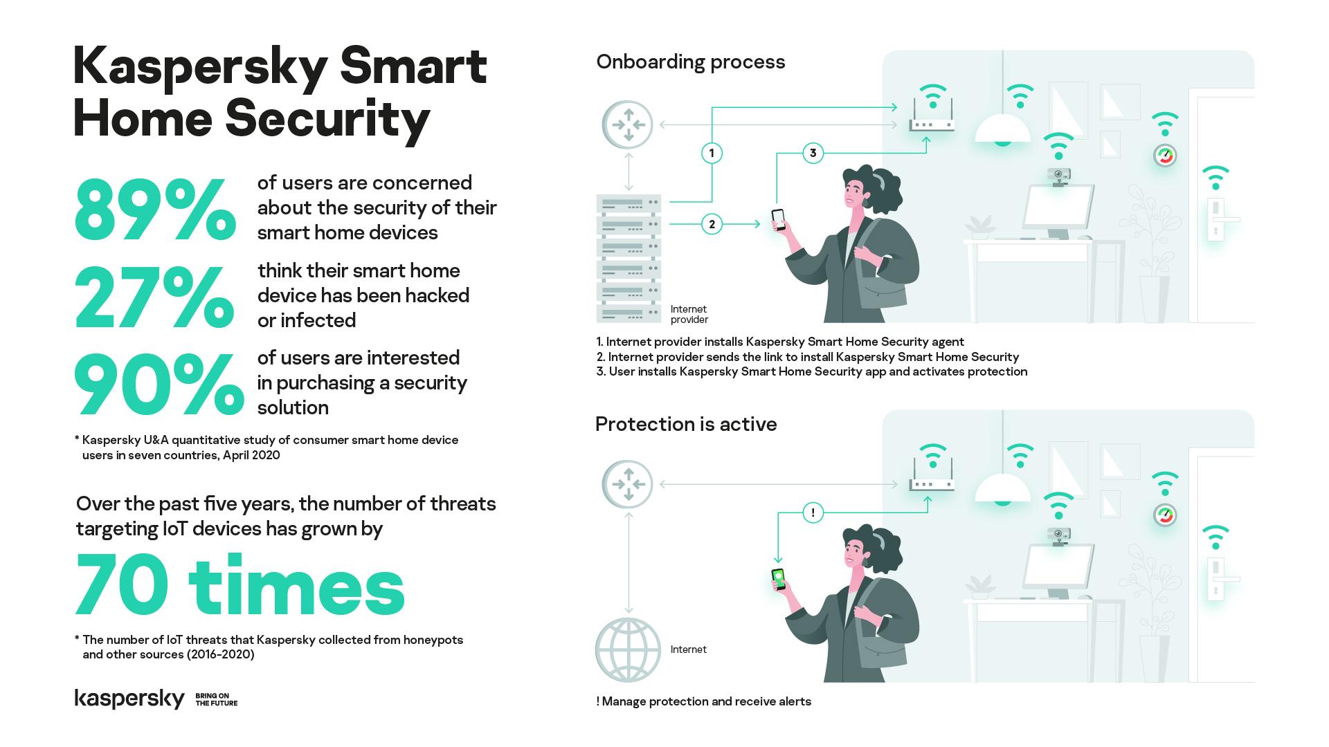 Kaspersky Smart Home Security