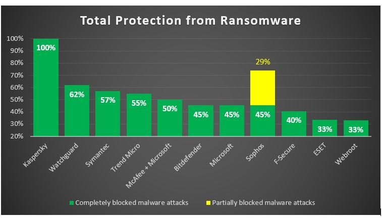 kaspersky ransomware